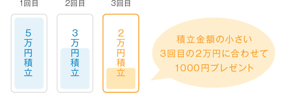 (例)1回目が5万円積立、2回目が3万円積立、3回目が2万円積立の場合、積立額が小さい3回目の2万円に合わせて1000円プレゼント