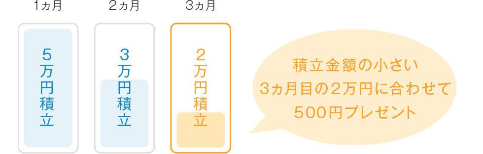 (例)1ヵ月目が5万円積立、2ヵ月が3万円積立、3ヵ月が2万円積立の場合、積立額が小さい3ヵ月の2万円に合わせて500円プレゼント