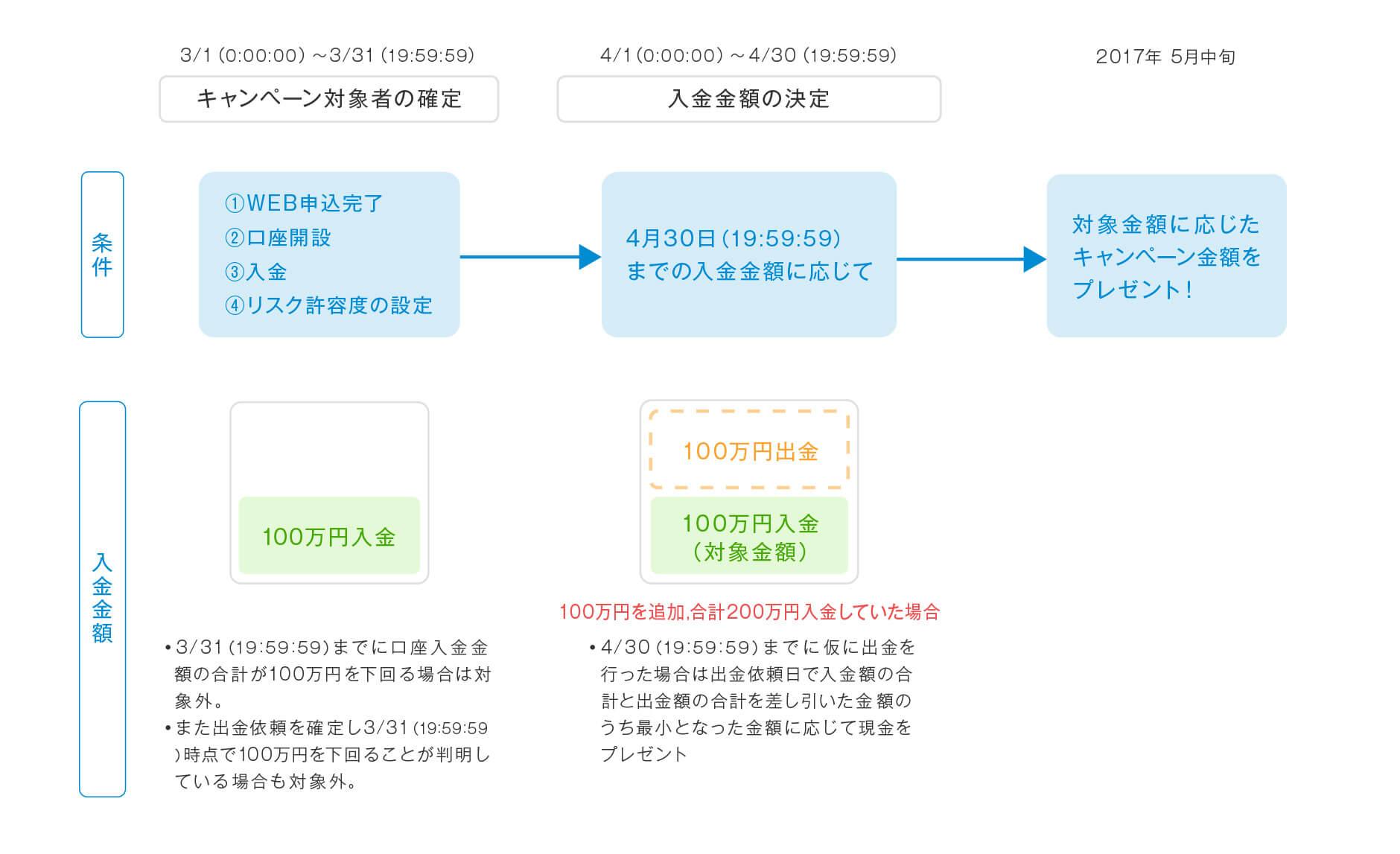 資産運用開始キャンペーン [第7弾]:キャンペーン期間中に初めて資産運用を開始された方に最大50,000円プレゼント!2017年3月1日(水)から2017年3月31日(金)まで