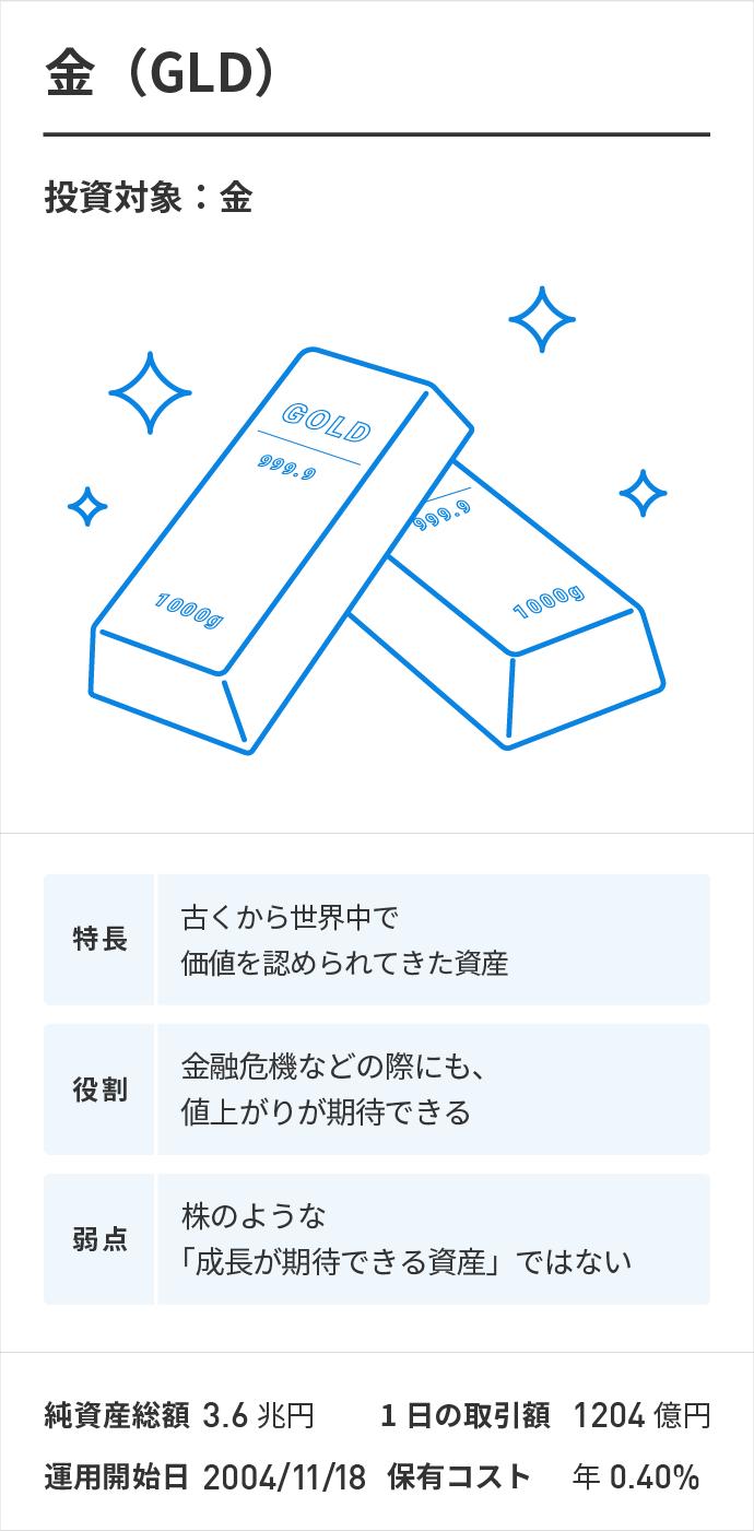 金(GLD)