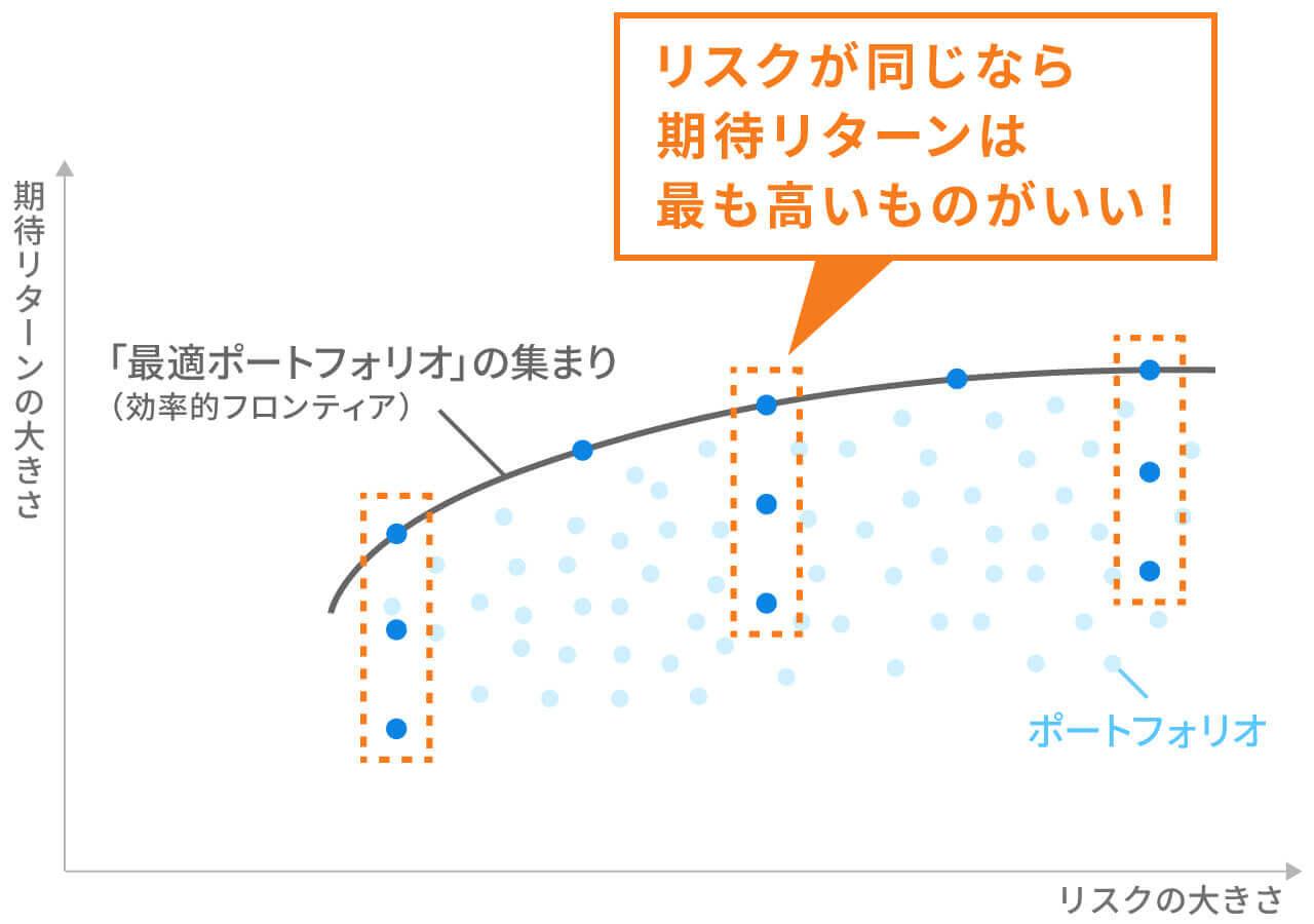 効率的フロンティア(イメージ図)