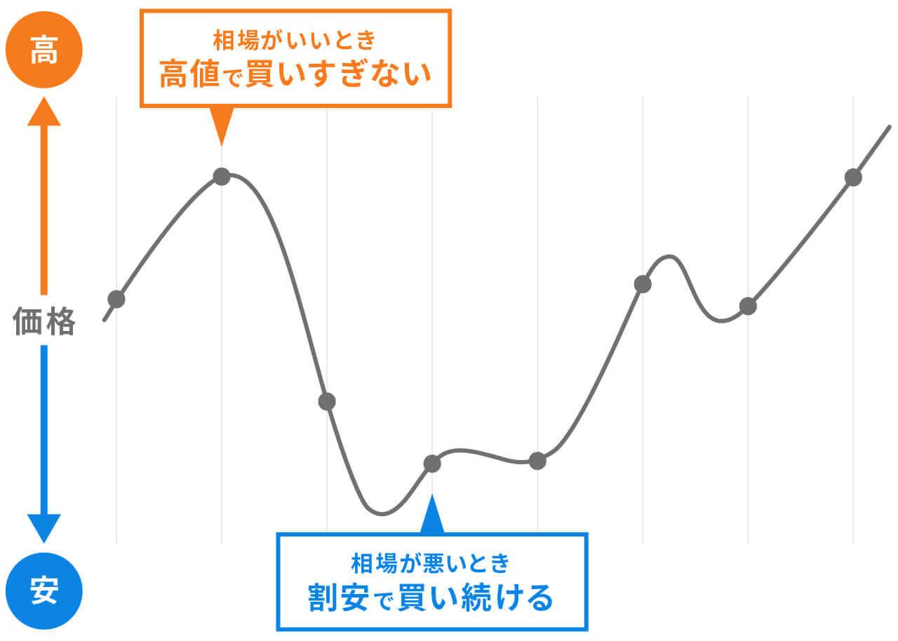 相場変動と毎月の買い付け価格の推移(イメージ図)