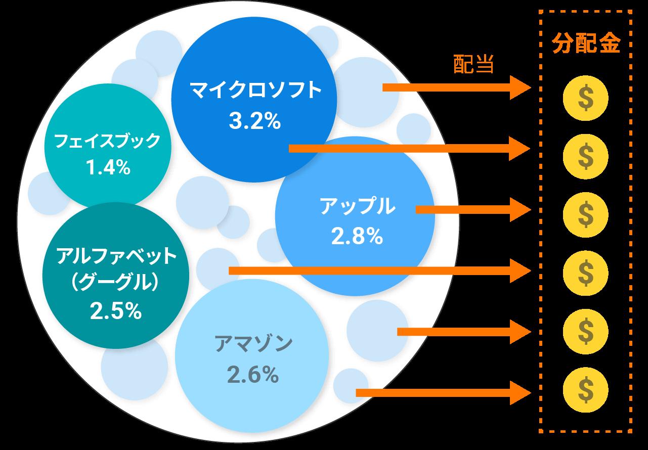 ETFから分配金が出る仕組み(イメージ図)