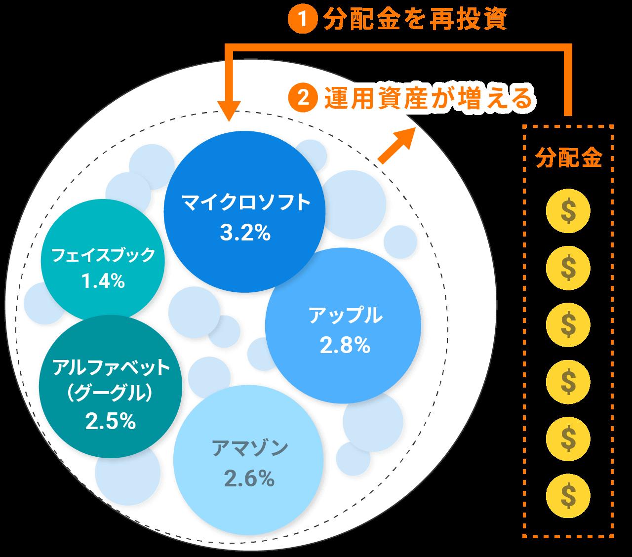 分配金をETFに再投資する仕組み(イメージ図)