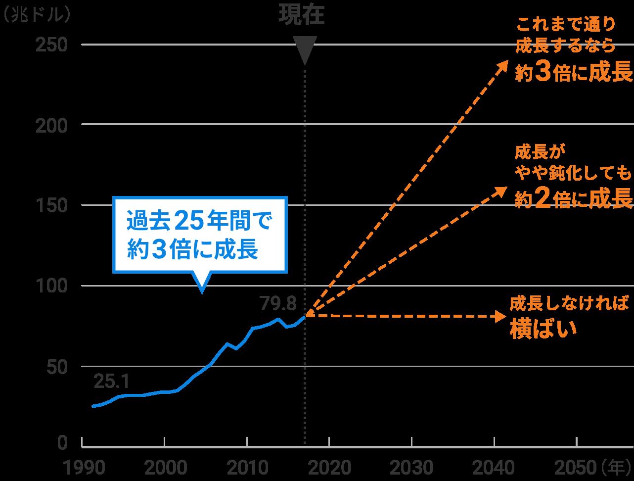 1992年から25年間のGDPの推移および将来予測のイメージ図