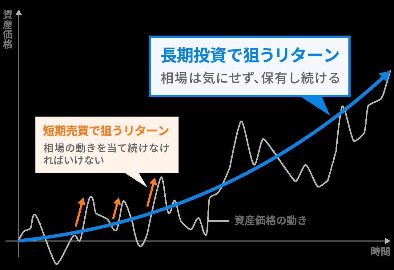 長期投資と短期売買のリターンの狙い方
