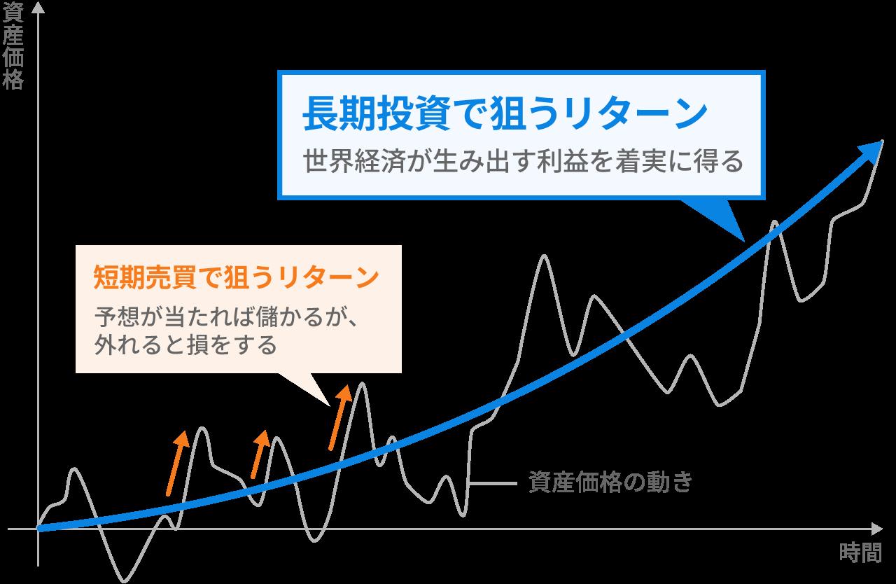 短期売買と長期投資のリターンのとらえ方(イメージ図)