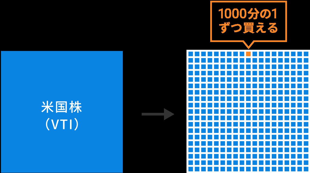 ミリトレのイメージ図