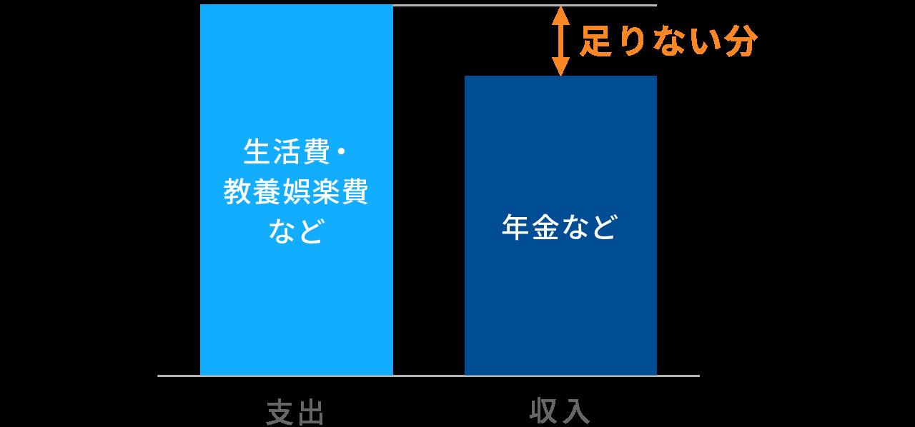 退職後のひと月の支出と収入のイメージ図