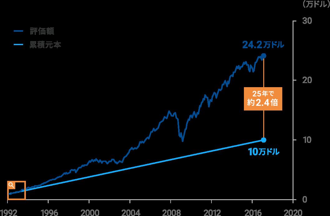 25年間で資産は約2.4倍に増加