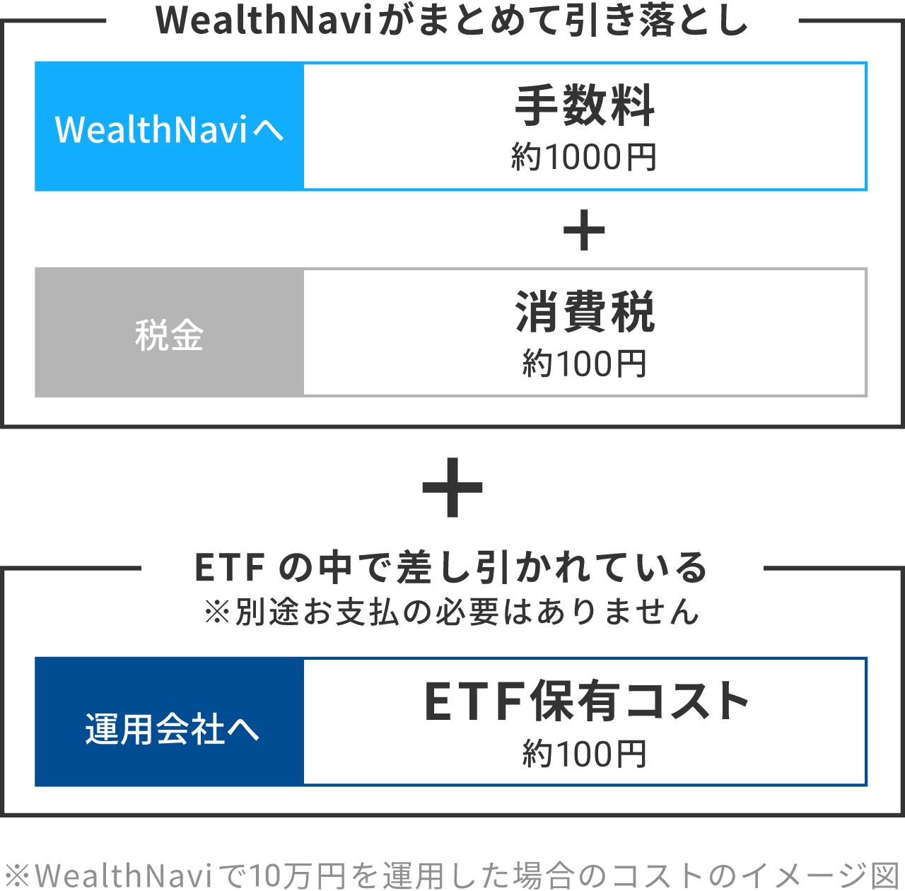 WealthNaviで10万円を運用した場合のコストのイメージ図