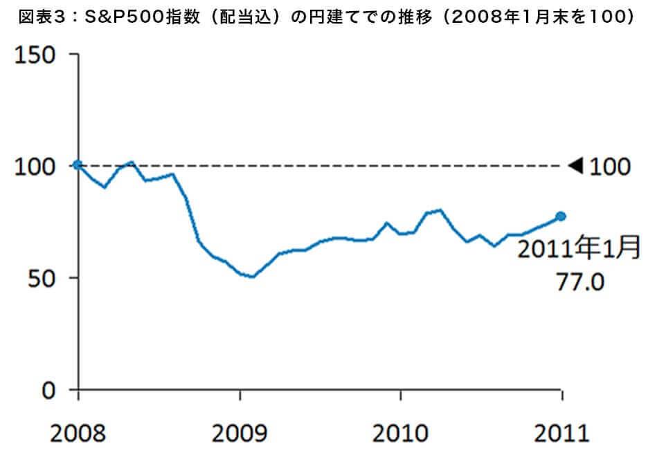 図表3:S&P500指数(配当込)の円建てでの推移(2008年1月末を100)