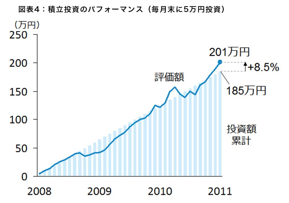 図表4:積立投資のパフォーマンス(毎月末に5万円投資)