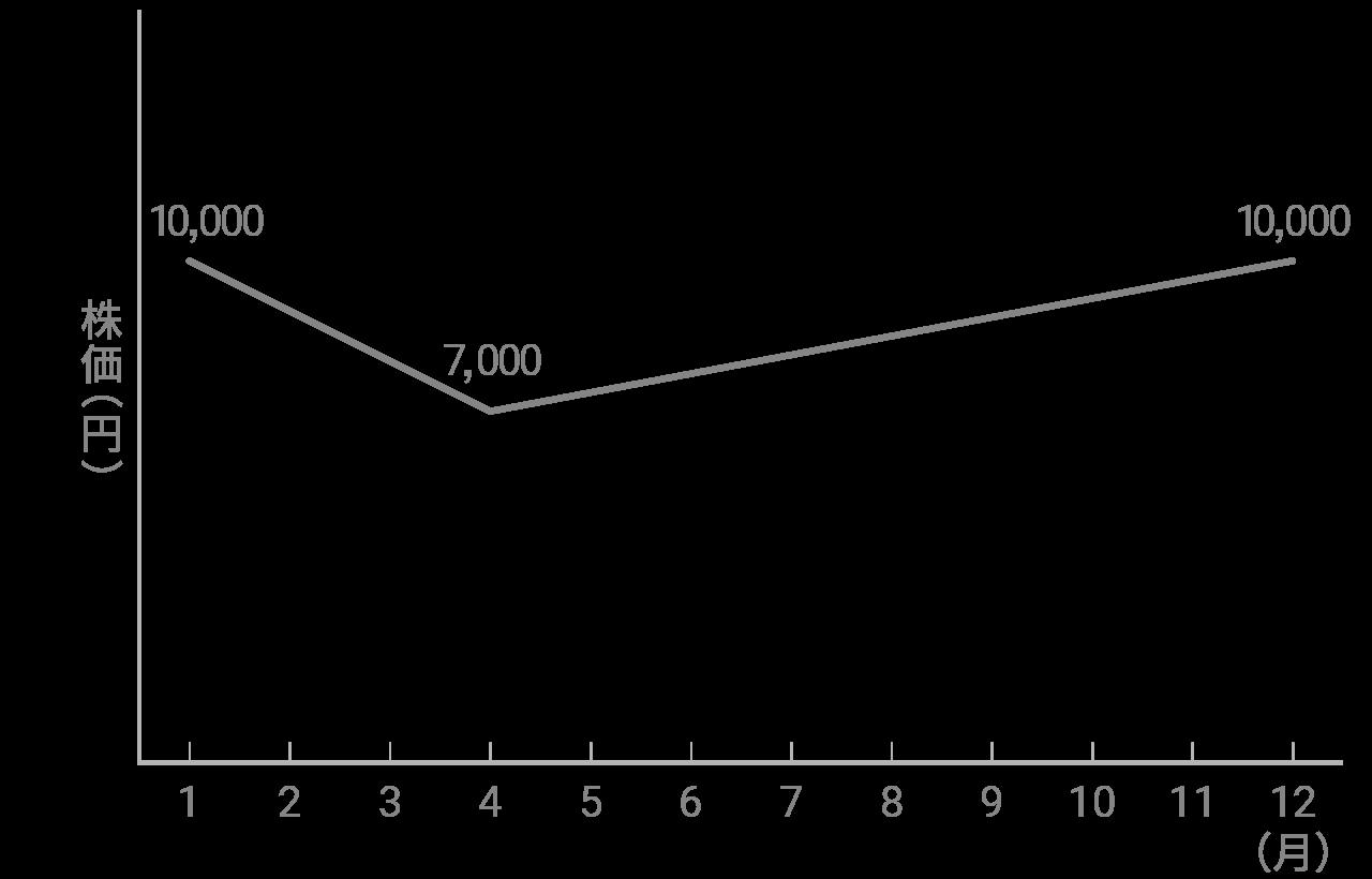 株価の動き(3カ月間下落し、その後8カ月かけて回復)