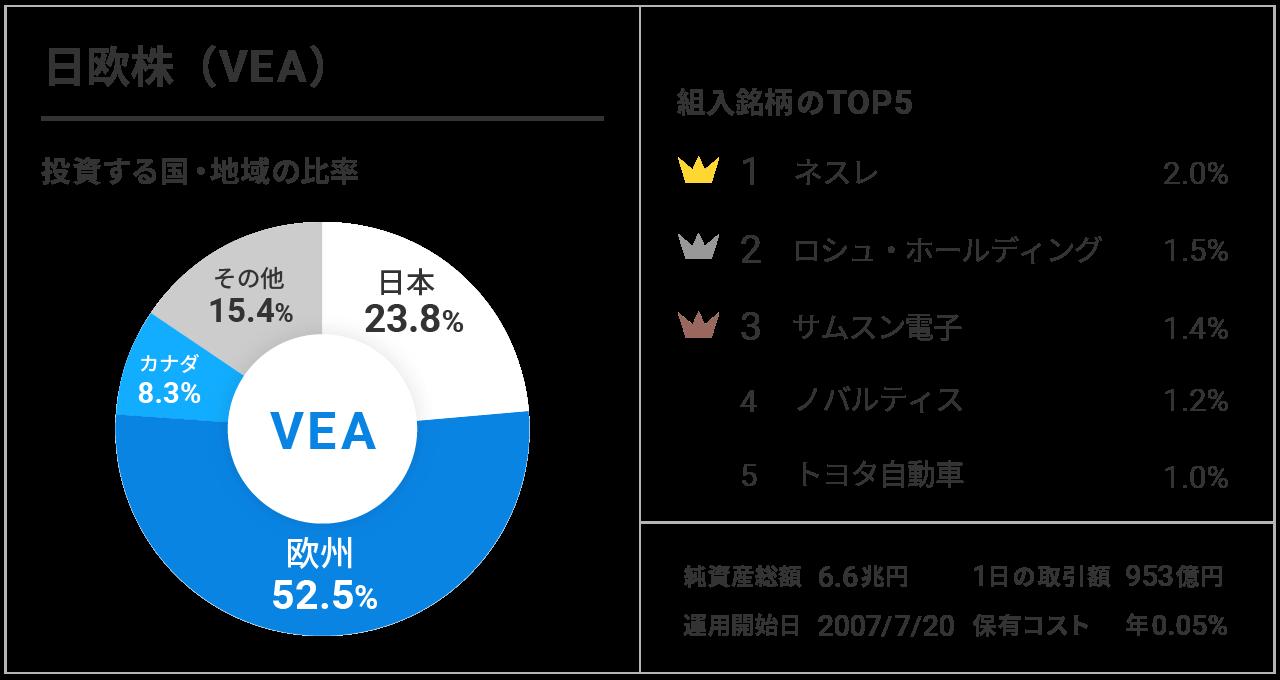 日欧株(VEA)