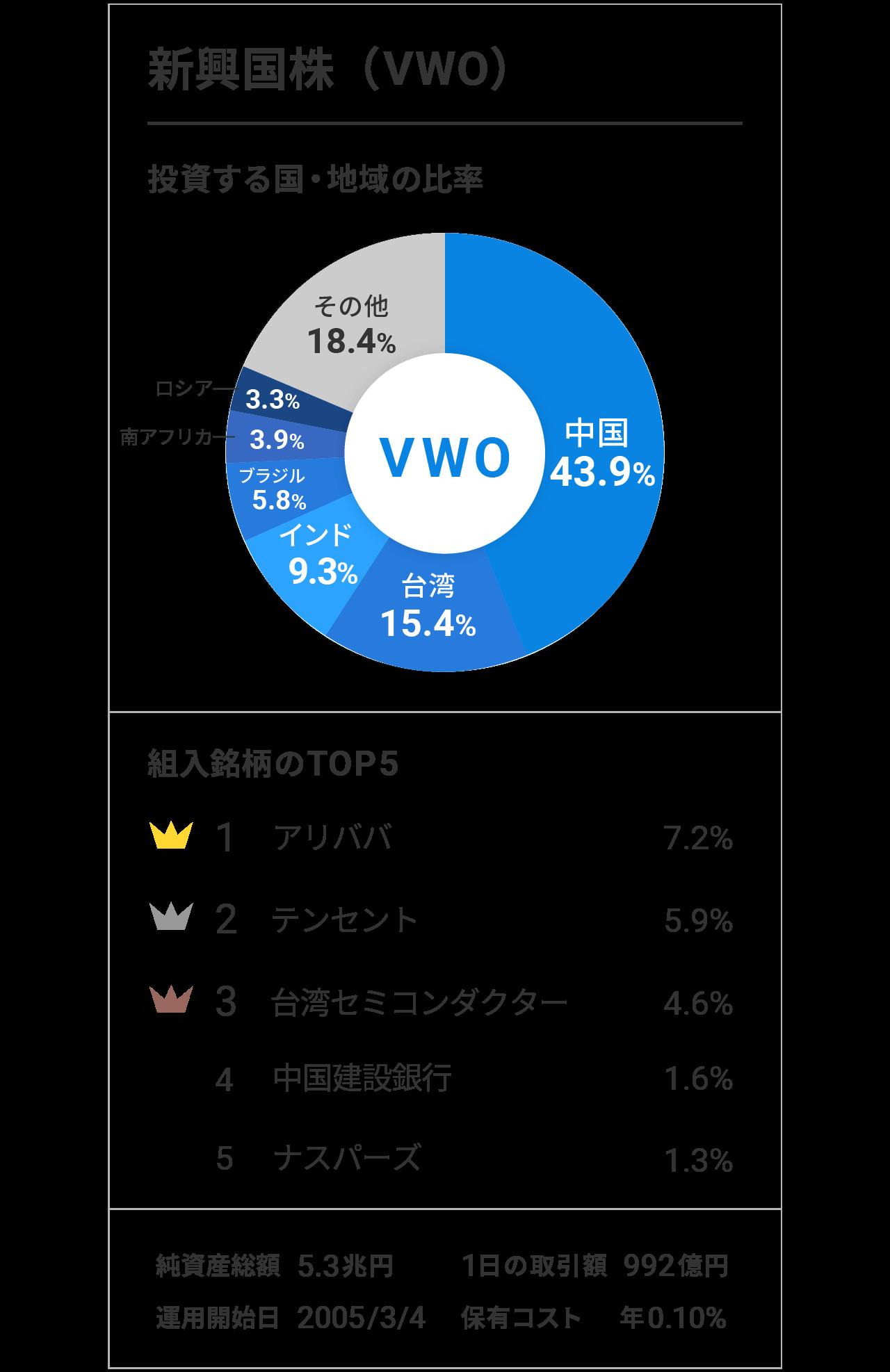 新興国株(VWO)