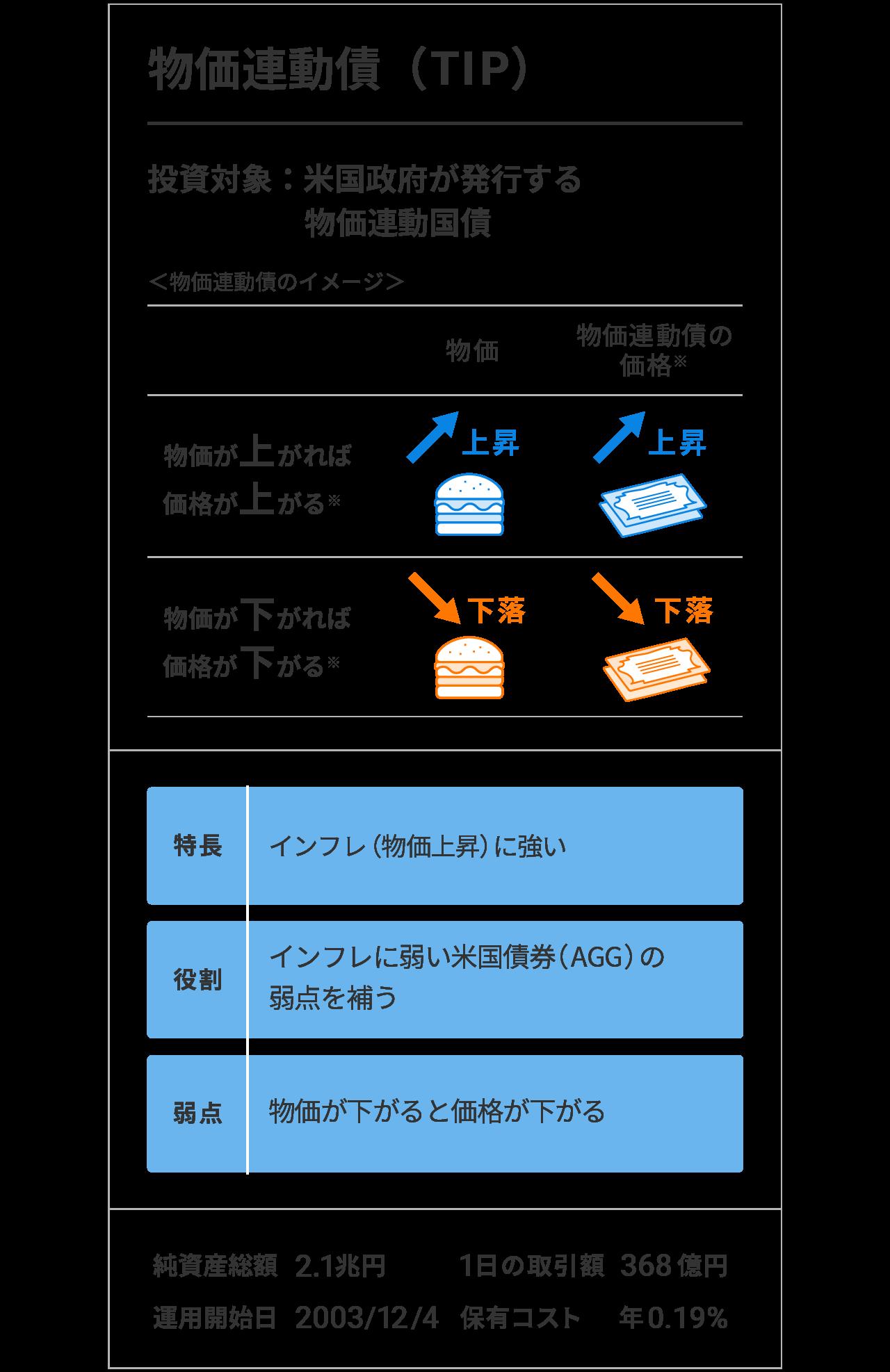 物価連動債(TIP)
