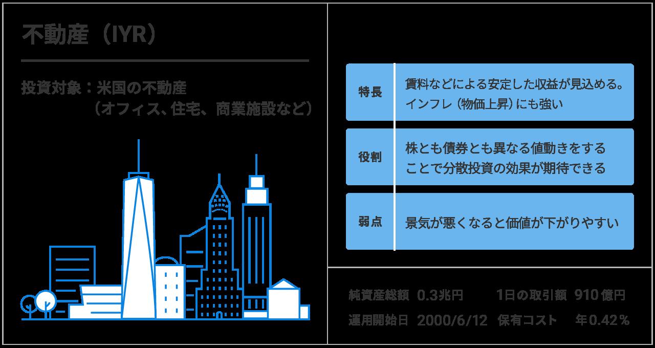 不動産(IYR)