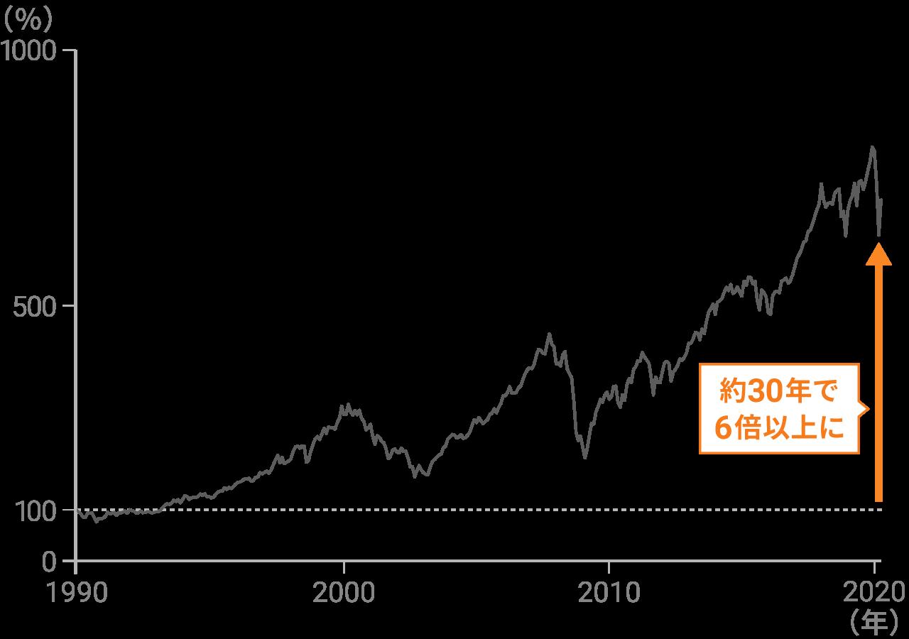 世界株のパフォーマンス(配当込)1990年1月から2020年4月までの約30年間