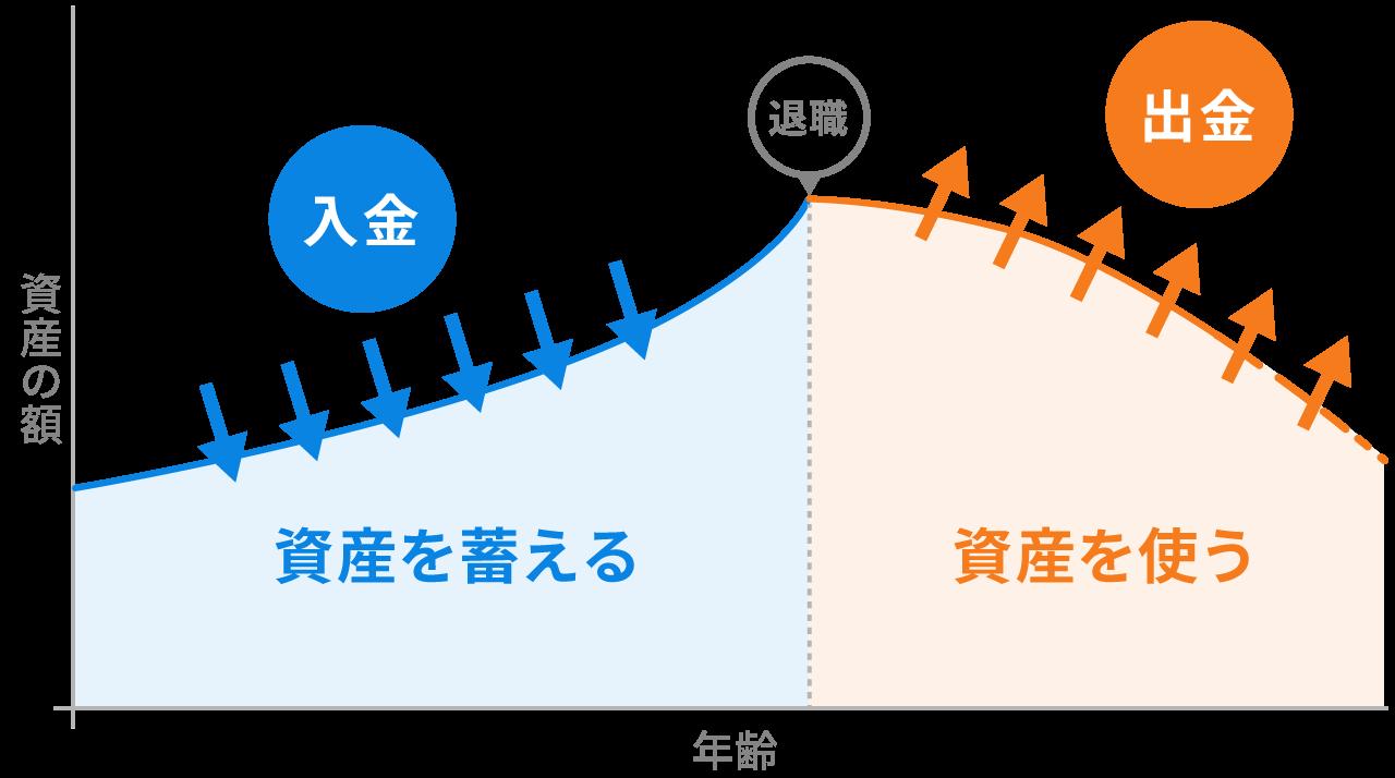資産を蓄える時期と使う時期(イメージ図)