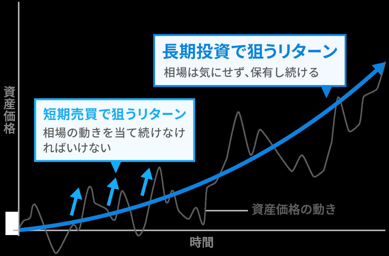 短期売買と長期投資のリターンの狙い方(イメージ図)