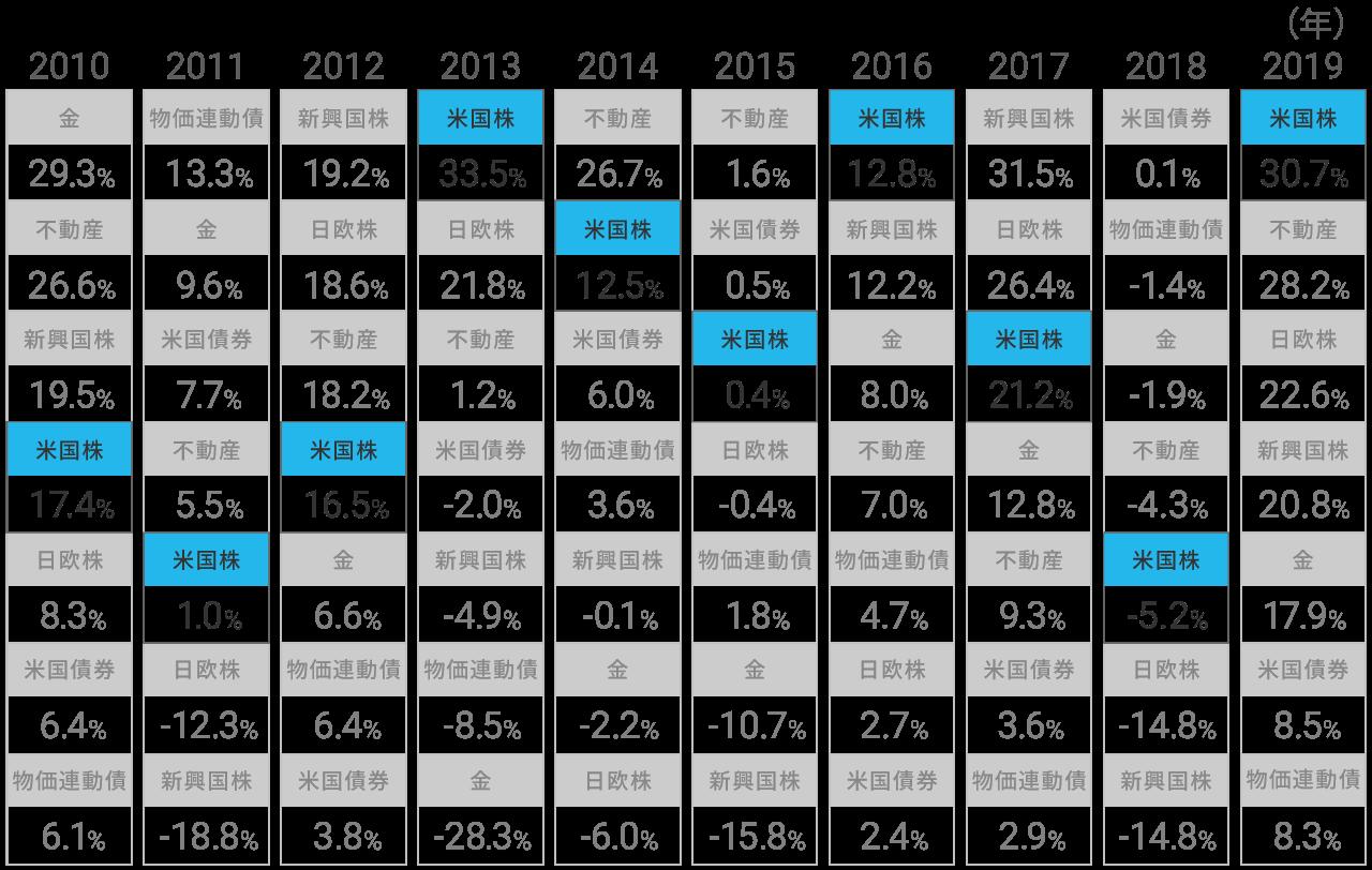 資産クラスごとの2010年から2019年の年間リターン