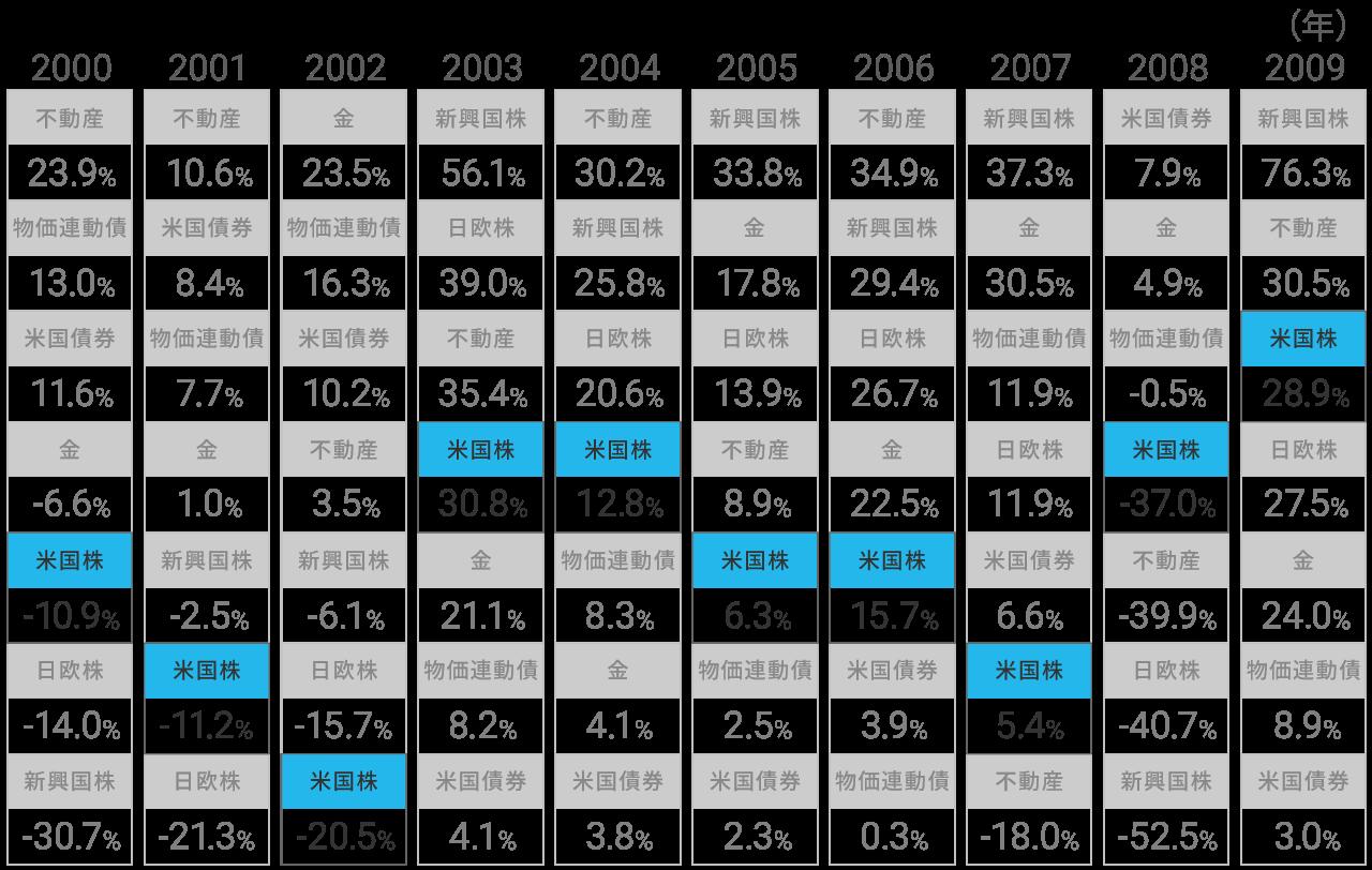 資産クラスごとの2000年から2009年の年間リターン