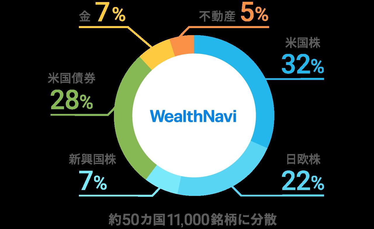 WealthNaviのポートフォリオ(リスク許容度3、2020年10月)