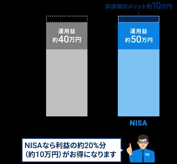 50万円の利益が出た場合の通常の投資とNISAの違い
