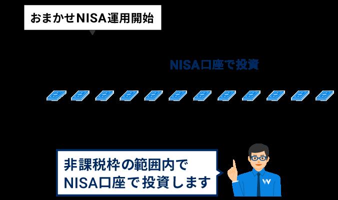 非課税枠の範囲内でNISA口座で投資します