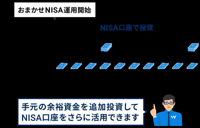 手元の余裕資金を追加投資してNISA口座をさらに活用できます