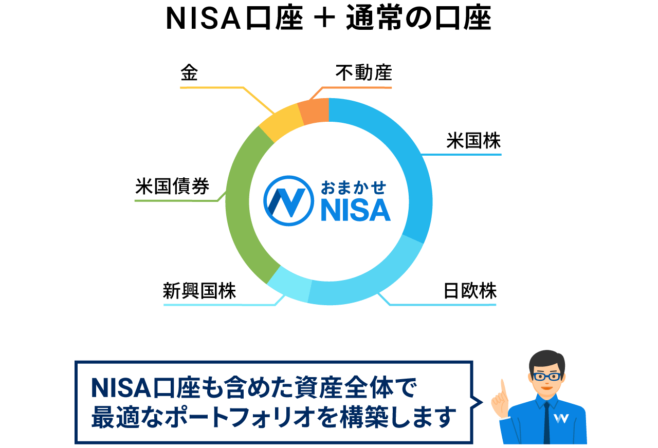 NISA口座も含めた資産全体で最適なポートフォリオを構築します
