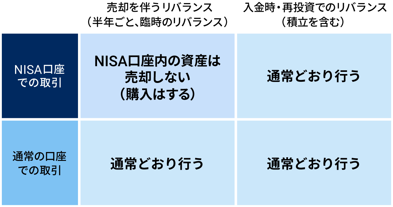 NISA口座での取引 通常の口座での取引