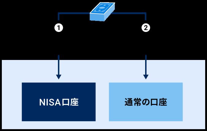 NISA口座 通常の口座