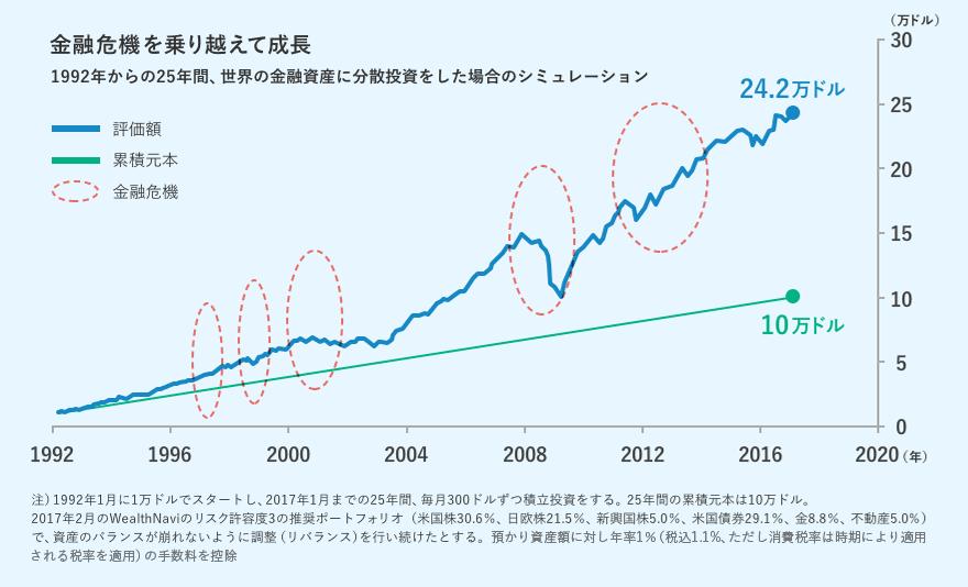 1992年からの25年間、世界の金融資産に分散投資をした場合のシミュレーション