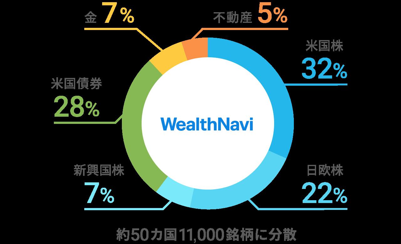 WealthNaviのポートフォリオ(リスク許容度3、2020年3月末現在)