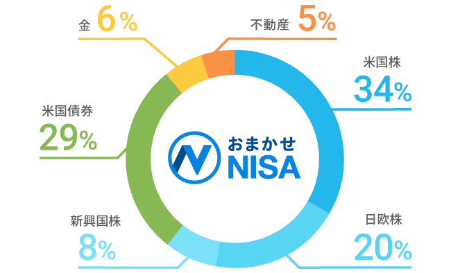 NISA口座を含む、資産全体で最適なバランスをめざす