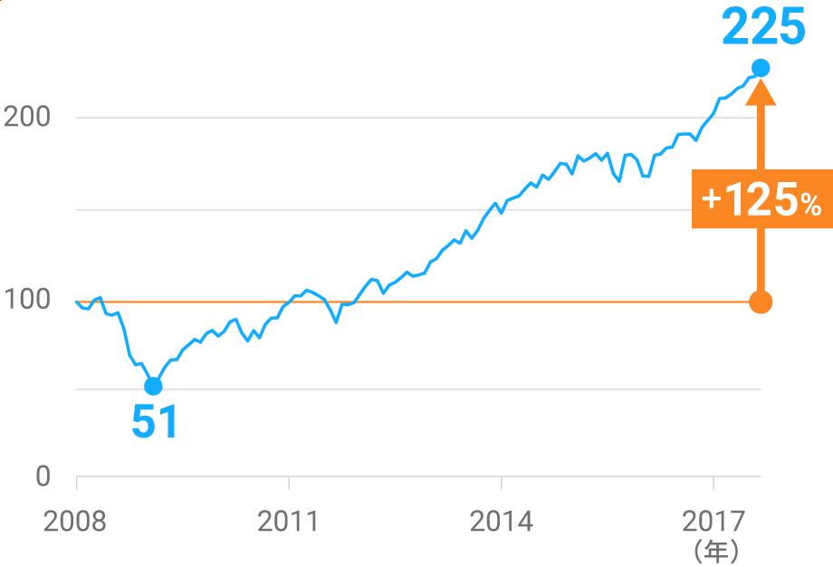 株価は長い時間をかけて回復・上昇