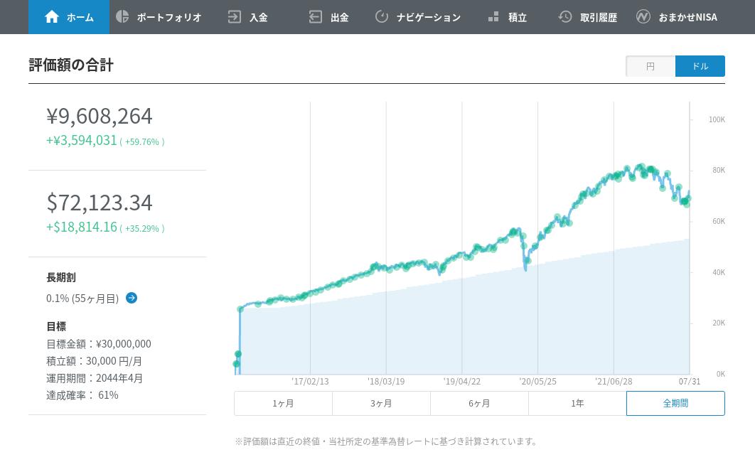 2016年1月から2017年6月までのパフォーマンス(円建て)